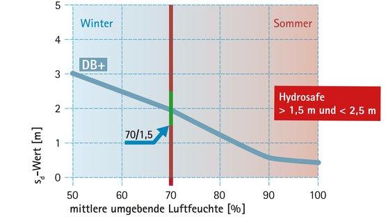 Bauphase: Hydrosafe®-Wert (70/1,5-Regel)